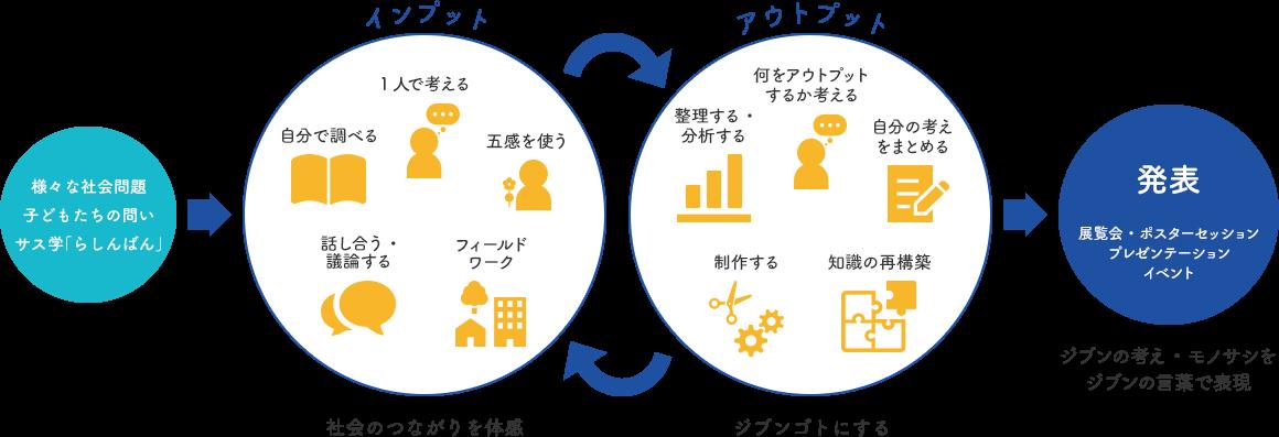 プロセスイメージ
